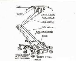 Calculer la perte selfique d'un câble enroulé Pantographe