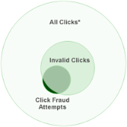 Click Overview